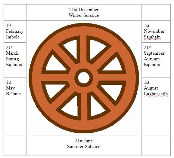 Celtic Year Wheel